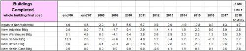 PPI Buildings Final Cost Percents 2006-2018 9-12-18