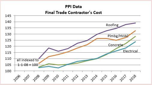 PPI Final Trades 2-20-19