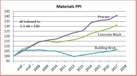 PPI Materials Brick Block 2-20-18