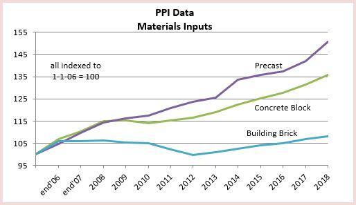 PPI Materials Brick Block 2-20-19