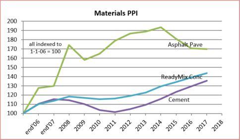 PPI Materials Cement 2-20-18