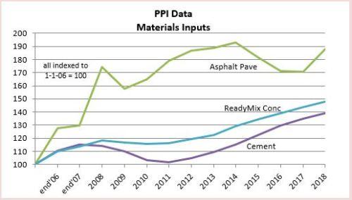 PPI Materials Cement 2-20-19