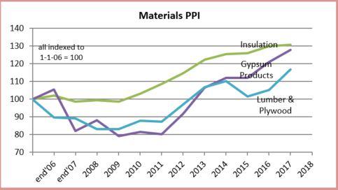 PPI Materials Gyp Wood 2-20-18