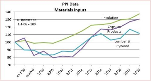 PPI Materials Gyp Wood 2-20-19