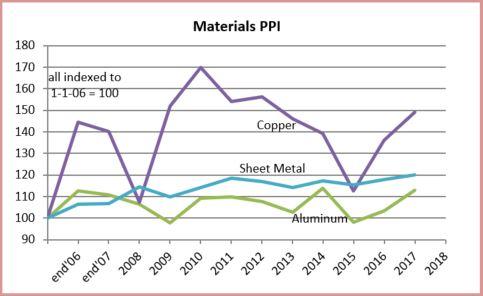 PPI Materials Metals 2-20-18