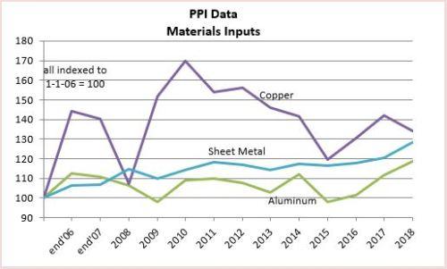 PPI Materials Metals 2-20-19