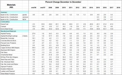 PPI Materials Percents 2006-2017 2-20-18