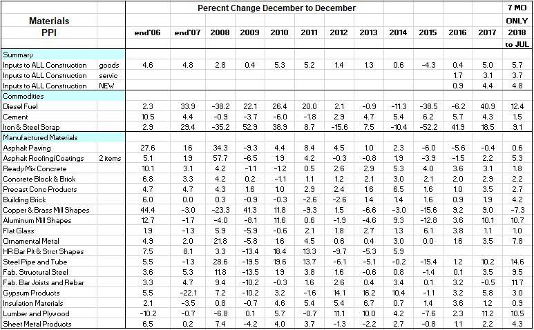 PPI Materials Percents 2006-2018 9-11-18
