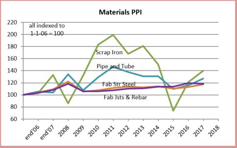 PPI Materials Steel 2-20-18