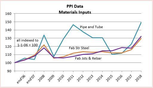 PPI Materials Steel 2-20-19