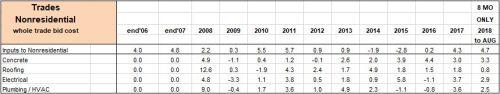 PPI Trades Final Cost Percents 2006-2018 9-12-18