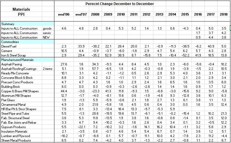 PPI x Materials Percents 2006-2018 2-10-19