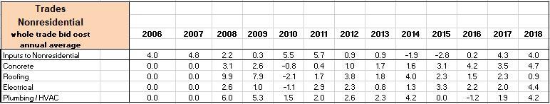 PPI xx Trades Final Cost 2006-2018 2-10-19