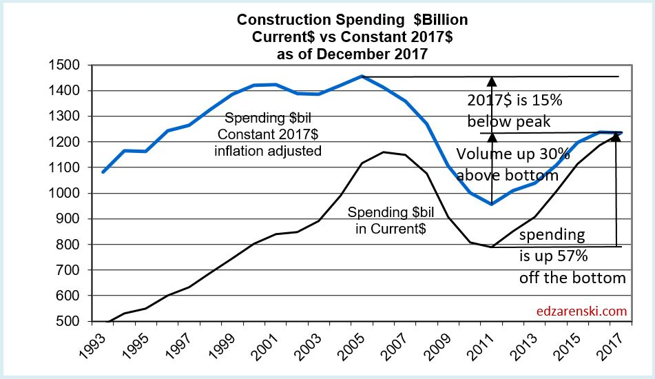Spend current vs constant 1993 to 2017 2-6-18