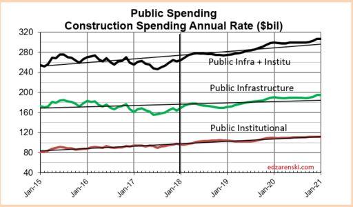 Spend Public Infra-Insti 2015-2020 2-28-18