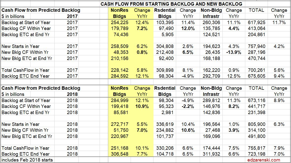 Backlog Cashflow 2017 and 2018 wo all revs 3-27-18