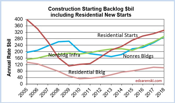 Backlog incld Res Starts 2005-2018 3-15-18