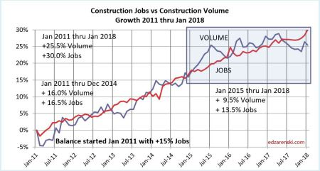 Jobs vs Volume 2011-Jan2018 3-16-18