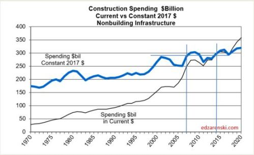 Spend 1970-2020 NonBldg Infra 3-9-18