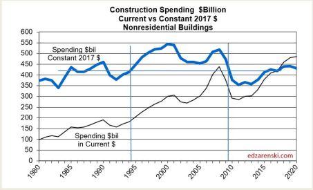 Spend 1980-2020 Nonres Bldgs 3-28-18