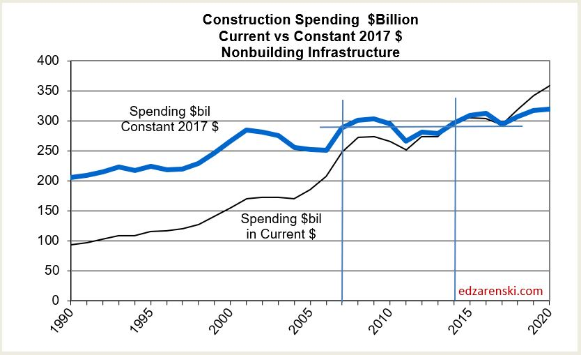 Spend 1985-2020 NonBldg Infra 3-15-18