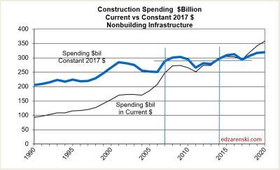 Spend 1985-2020 NonBldg Infra 3-15-18