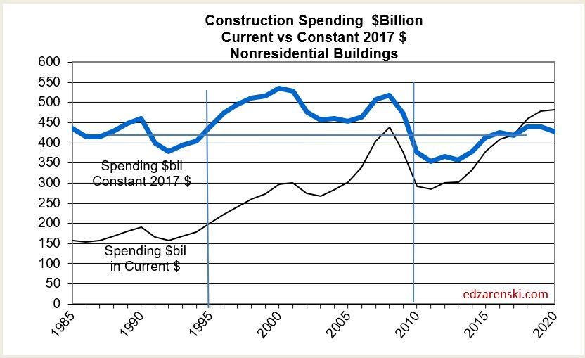 Spend 1985-2020 Nonres Bldgs 3-15-18