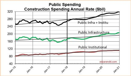 Spend Public Infra-Insti 2015-2020 3-11-18