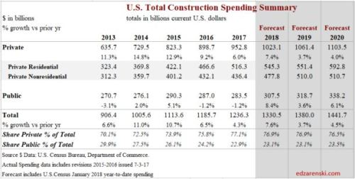Spend Public-Private 2013-2020 Dec2017 3-11-18
