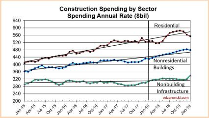 Spend Sector 2015-2018 3-11-18