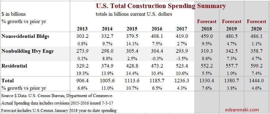 Spend Summary 2013-2020 Dec2017 3-28-18