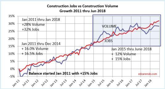 Jobs vs Volume 2011-JUN2018 7-6-18