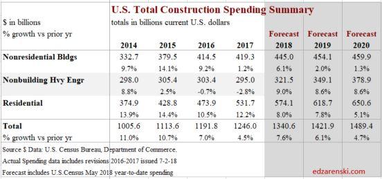 Spend Summary 2014-2020 May 2018 7-3-18