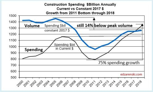 Spend current vs constant 2018 8-2-18