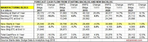 Backlog Cashflow Forecast 2017-2021 9-21-18