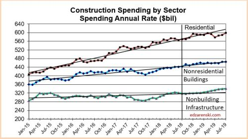 Spend Sector 2015-2019 9-4-18