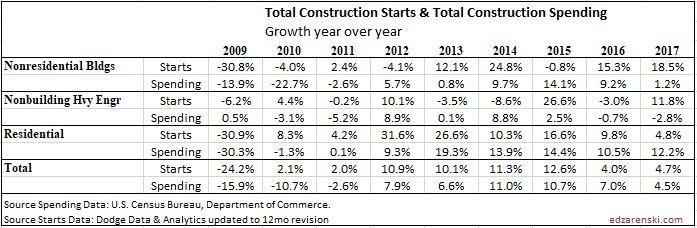 Starts vs Spending 2009-2017 9-13-18