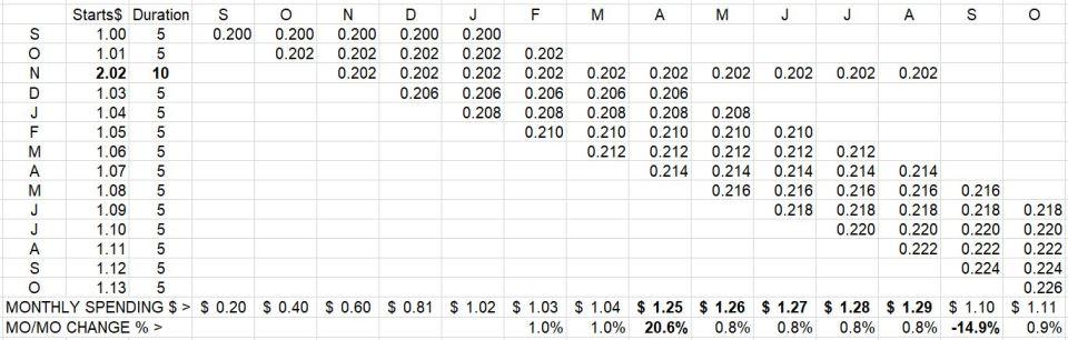 Starts vs Spending Example 9-13-18