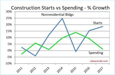 Starts vs Spending Nonres Bldgs 9-13-18