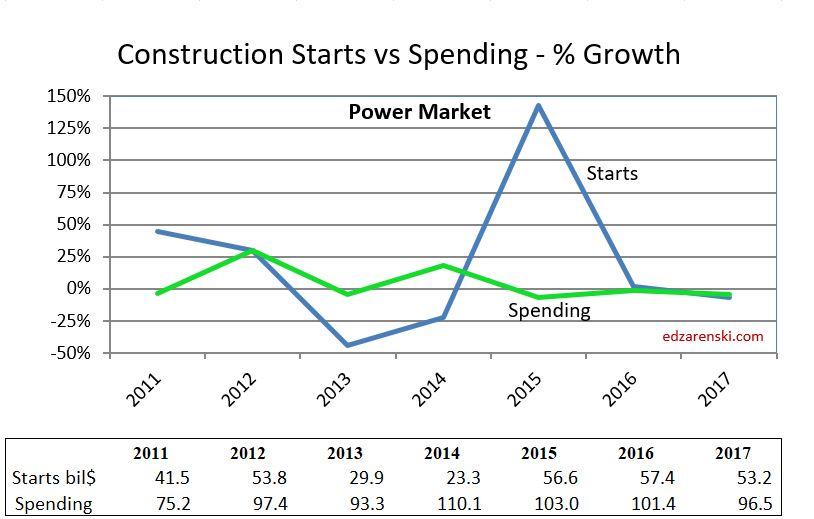 Starts vs Spending Power Market 9-13-18
