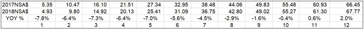 YOY trend data 9-5-18