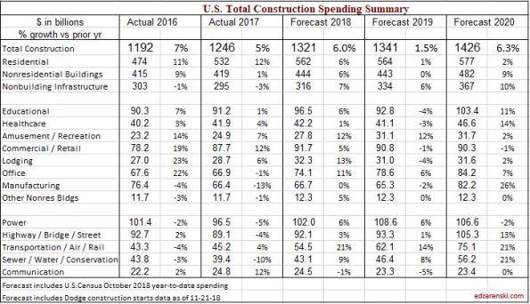 2019 Construction Economic Forecast – Summary – Dec 2018