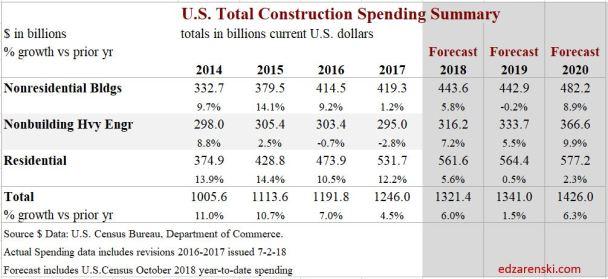13e spend sectors