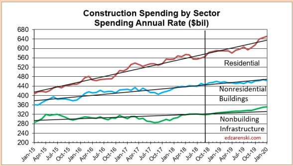 2019 Construction Economic Forecast – Summary – Nov 2018