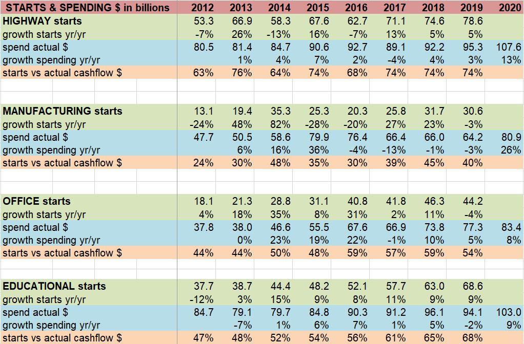 Starts vs Spending Cash Flow 3-2-19