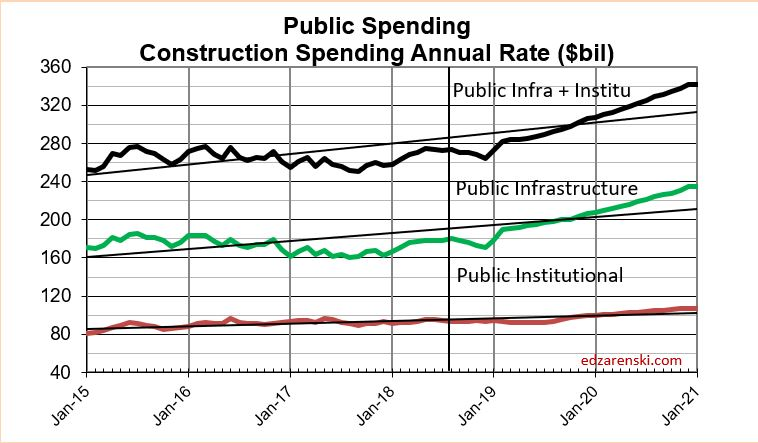 Spend Public Infra-Insti 2015-2020 5-17-19