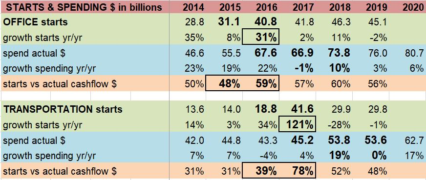 Starts vs Spending Cash Flow Offc Trans 4-22-19