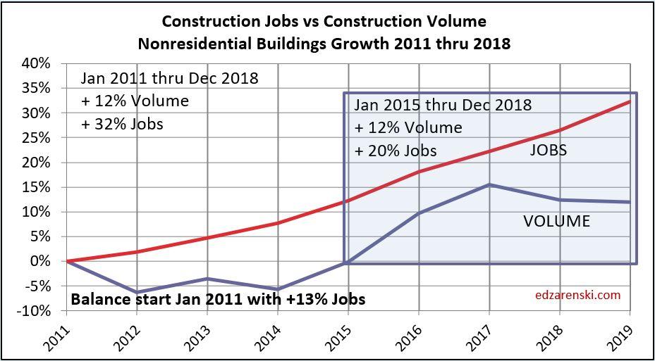 Jobs vs Volume 2011- Dec2018 Nonres Bldgs 5-3-19