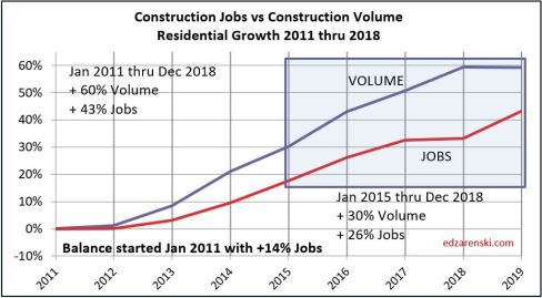 Jobs vs Volume 2011- Dec2018 Residential 5-3-19