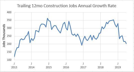 Jobs trailing 12mo growth 2013-2019 8-2-19